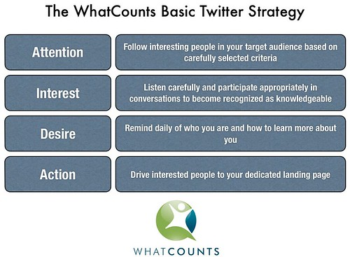 Twitter-strategy