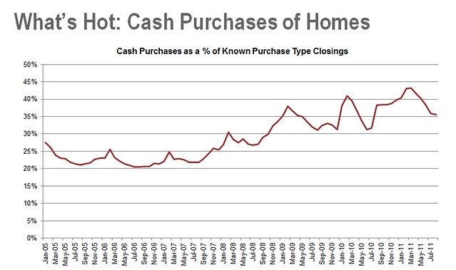 0922bb cash purchases of homes