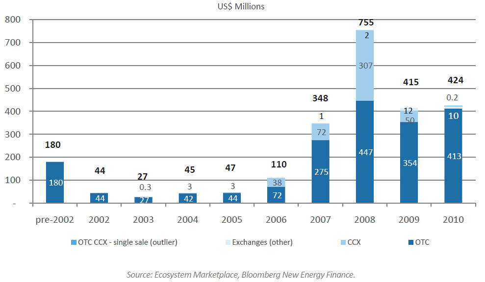 Historic Volume in the Voluntary carbon market