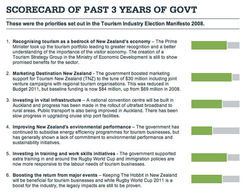 New Zealand Government Scorecard