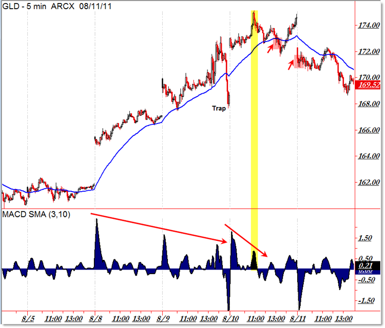 Gld Quote: Lesson From Gold's Three Push Divergences Into 1800 (NYSE