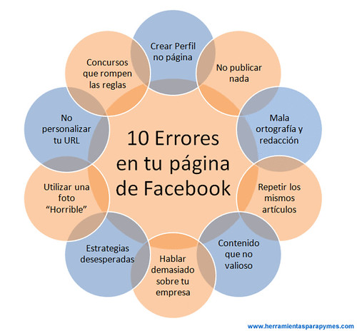 10 Errores en Facebook