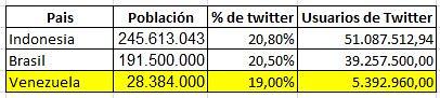 Indonesia, Brasil y Venezuela Lideran Aumento Global del Uso de Twitter 6097919099_118c5d1fc5