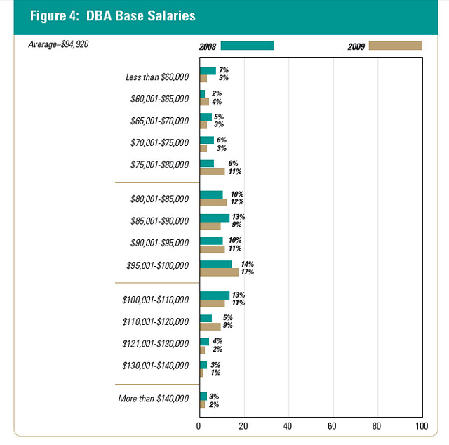 DBA_BASE_Salaries_2009