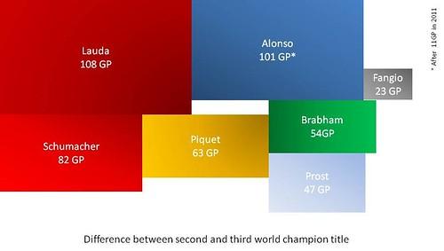 Ecart entre un 2ème et 3ème titre de champion du monde F1
