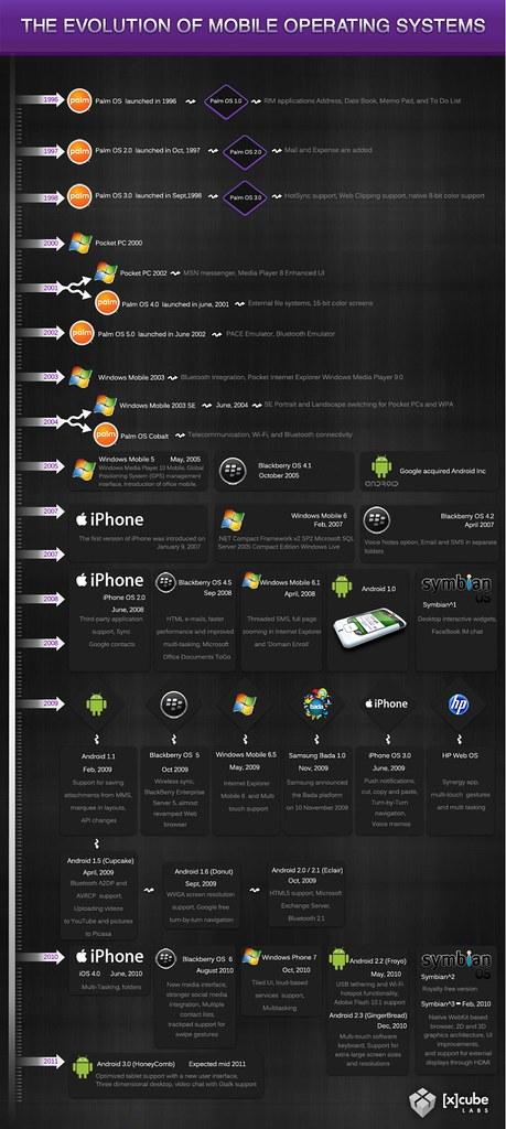 infográfico-a-evolução-dos-sistemas-operacionais-mobile