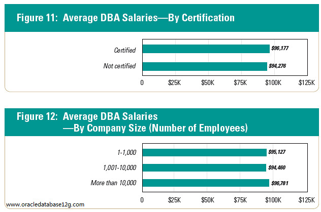 dba_salaries_by_certification_company_size