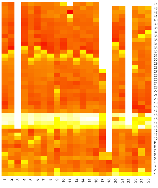 f1 2011 belgium fuel corrected laptime heatmap