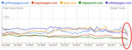 Drop in Local Directories' Traffic?