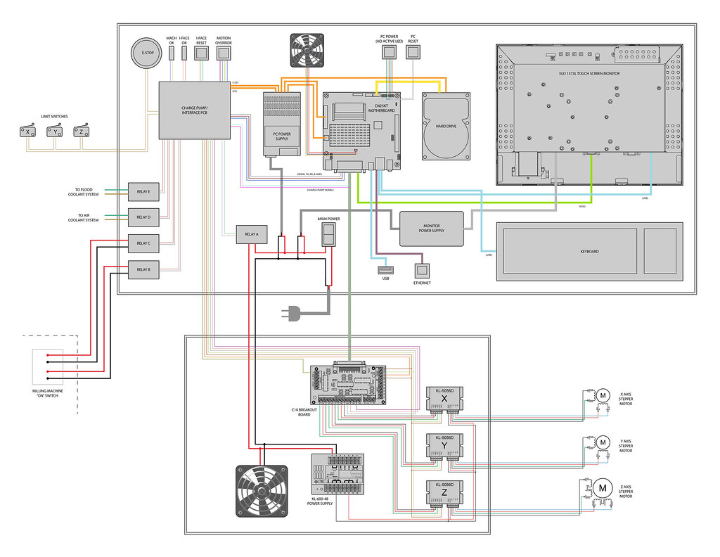 Cnc Milling Machine Design Make Limit Switches Wiring Diagram As Well Switch Emergency Stop Buttons And Mill System Map