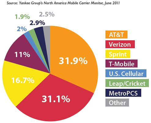 t mobile and at t merger The t-mobile merger with sprint will mean a faster deployment of 5g services across the united states, neville ray has said, with the t-mobile cto still positive the transaction will be approved.
