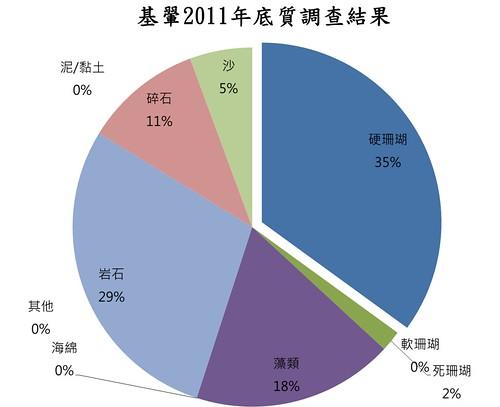2011台東基翬珊瑚邀體檢結果