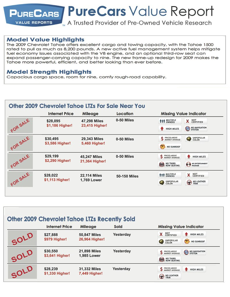 05 - Page 2 of the PureCars Value Report