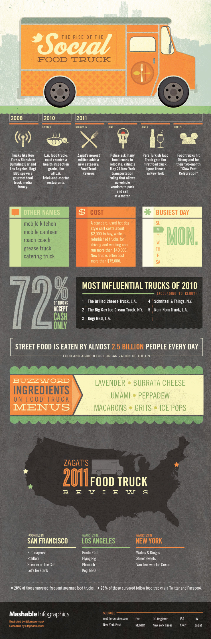 Food Trucks-Infographic