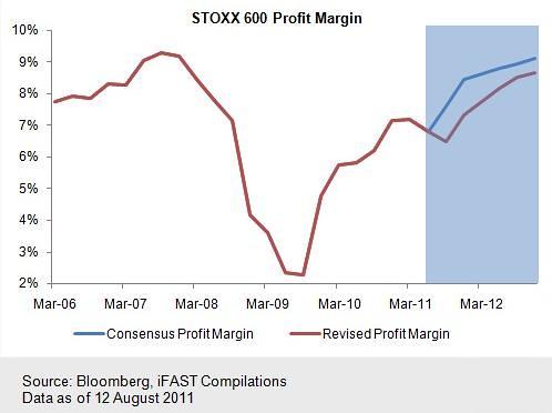 Stoxx 600 Profit Margin