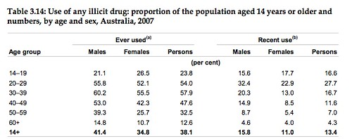 Gender bias in drug use