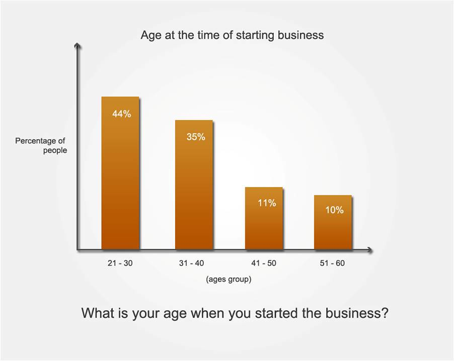 age at the time of starting business