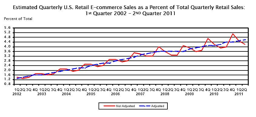 us ecommerce sales