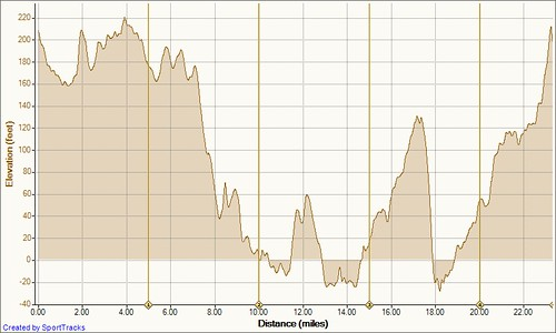 Acoaxet 9-16-2011, Elevation - Distance