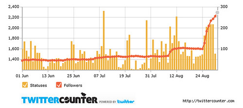 twittercounter.chart(4)
