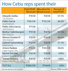 cebu-congressmen-pork-barrel-2011-09-05