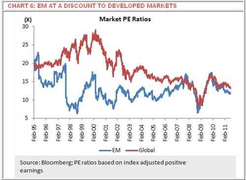 Global Emerging Market At A Discount To Developed Markets