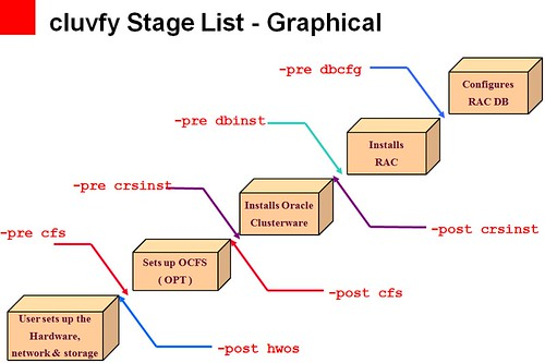cluvfy_stage_list