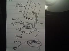 Spectrometer setup design
