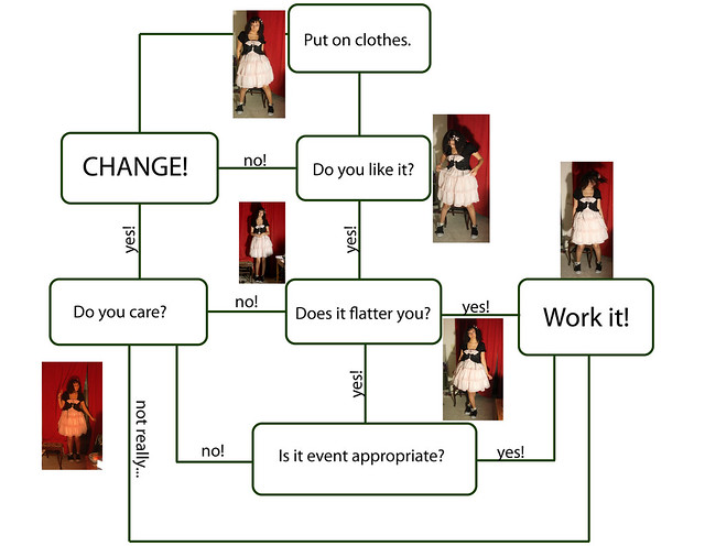 How to make an outfit flowchart