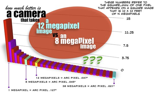 MegaPixelsComparison