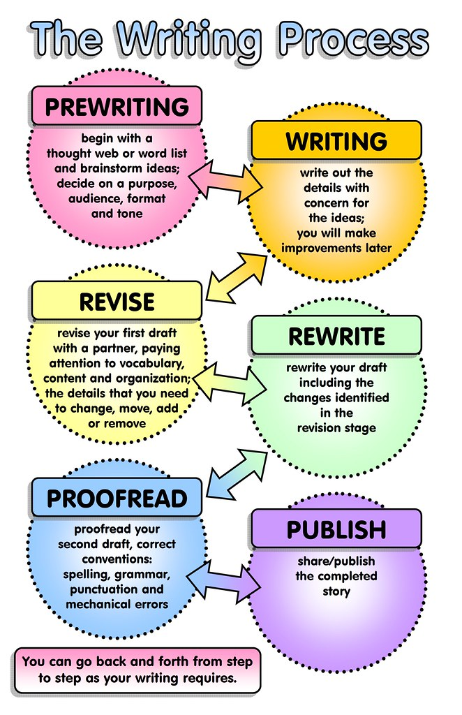 the writing process revising Pre-writing, writing and revising pre-writing prewriting is preparation process that you can complete before you actually write your paper, essay or summary prewriting helps you organize your thoughts, plan your research or writing, and clarify your thesis.