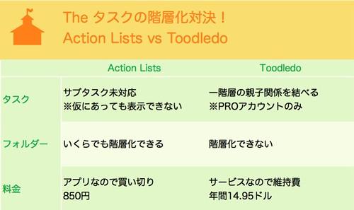 タスクの階層化対決 Action Lists vs Toodledo