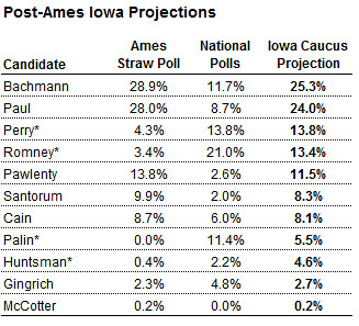 Bachmann wins Iowa straw poll  And that matters why?