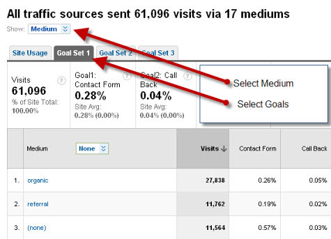 Google Analytics goals by traffic source