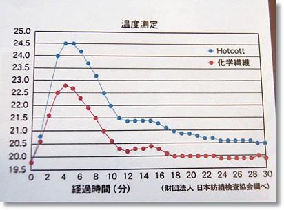 ホットコット 温度測定グラフ