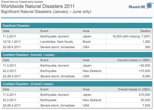 munich-re-disasters-2011