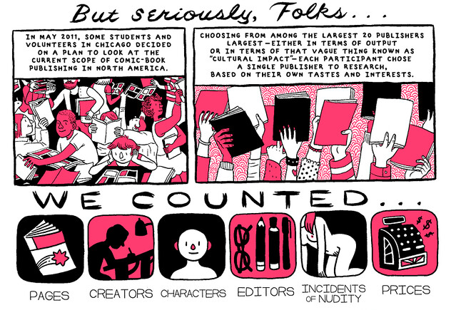 A red, white, and black colored three panel comic. Text reads: In May 2011, some students and volunteers in chicago decided on a plan to look at the current scope of comic-book publishing in North America. Choosing from among the largest 20 publishers (largest either in terms of output or in terms of that vague thing known as 'cultural impact') each participant chose a single publisher to research, based on their own tastes and interest. We counted pages, creators, characters, editors, incidents of nudity, prices.