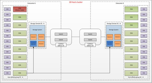 vSphere 5.0 HA and metro / stretched cluster solutions