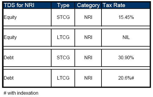 Tax slabs