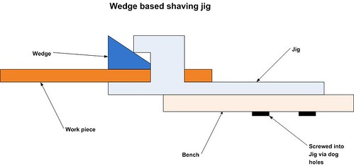 Wedge based shave jig