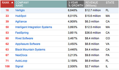 #11 fastest growing software company in the US
