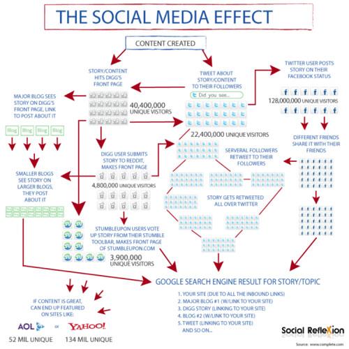 Infografía: El efecto del Social Media