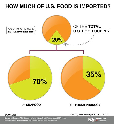 How Much of U.S. Food Is Imported?