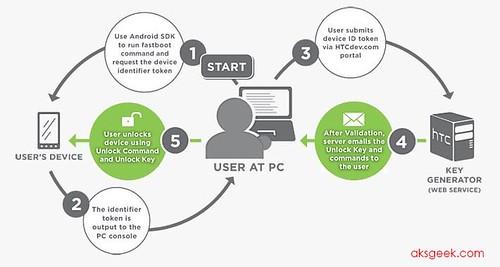 HTC bootloader unlock process