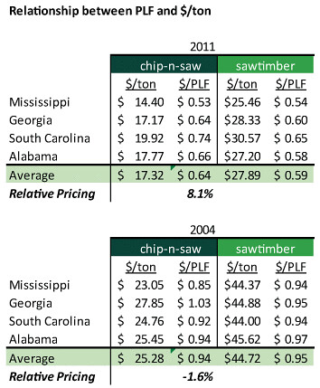 Relationship Between PLF and $/ton for Chip-n-Saw and Sawtimber, 2004 vs 2011