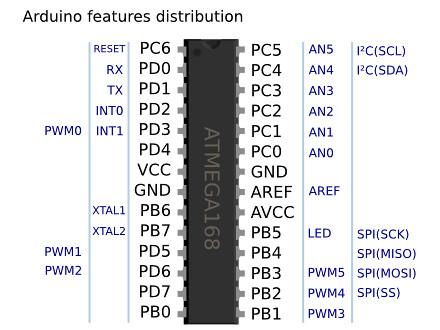 Arduino features