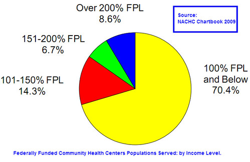 CHC population served - by income