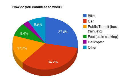 How do you commute to work?