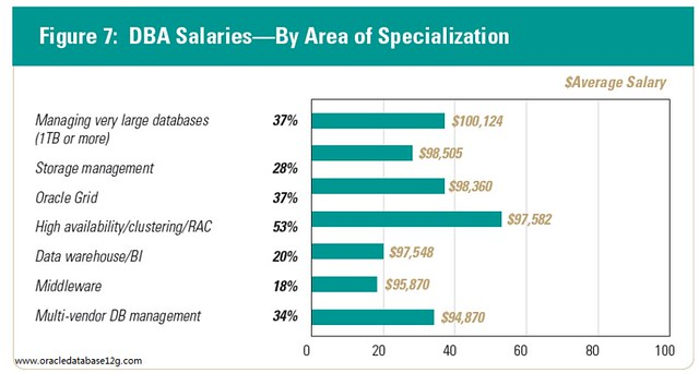 dba_salaries_by_area_of_specialization