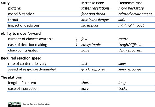 Four dimensions of pacing in transmedia storytelling